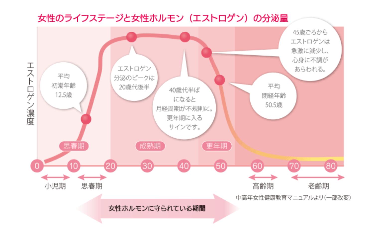 女性ホルモンとゆらぎ世代(更年期)