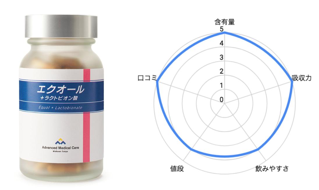 エクオール+ラクトビオン酸のチャート