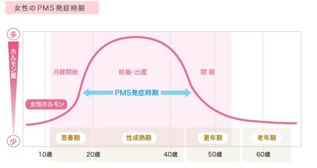 PMSを発症する年齢